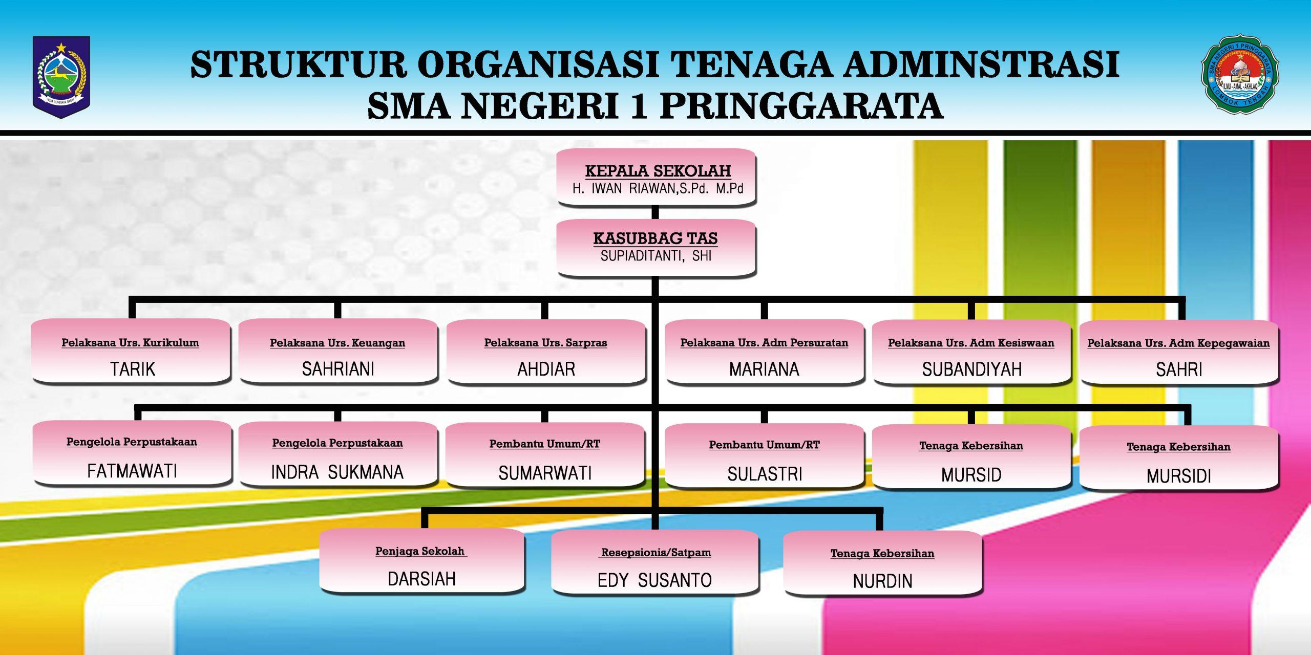 Struktur TU SMAN 1 Pringgarata